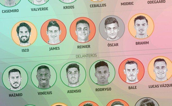 Planes de salida en el Real Madrid
